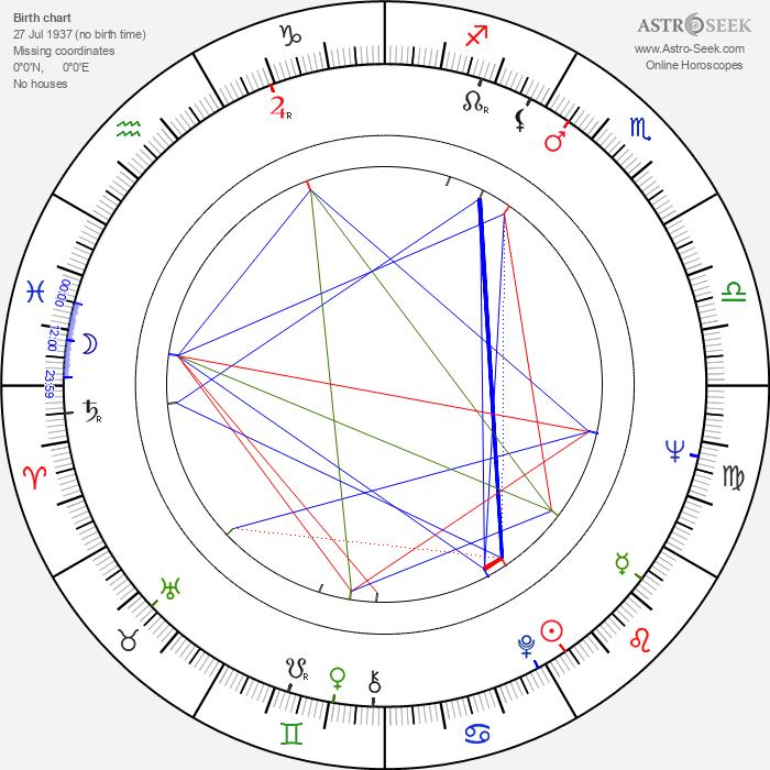 Don Galloway - Astrology Natal Birth Chart