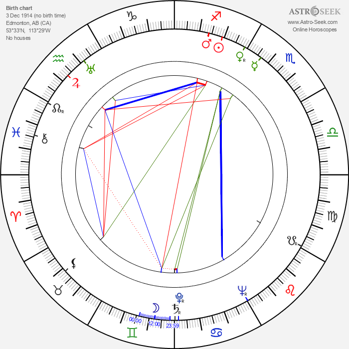 Don Haldane - Astrology Natal Birth Chart