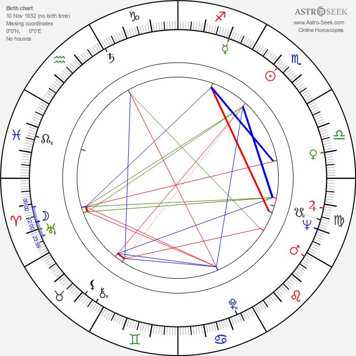 Don Henderson - Astrology Natal Birth Chart