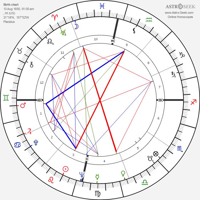Don Ho - Astrology Natal Birth Chart