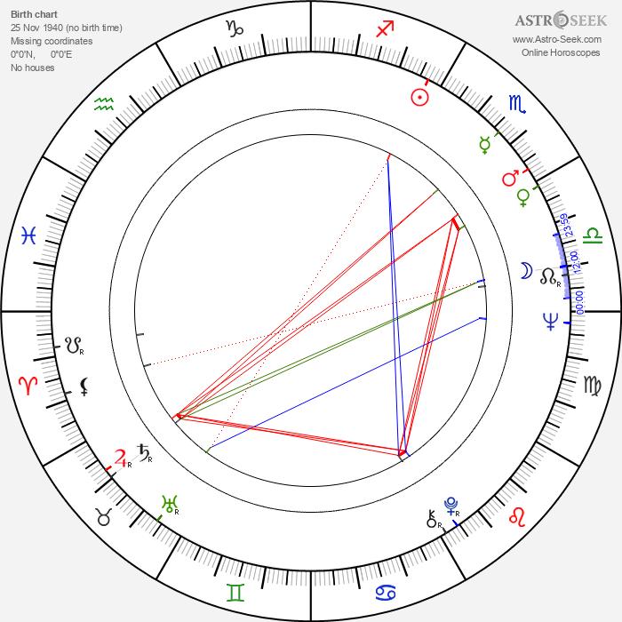 Don Hood - Astrology Natal Birth Chart