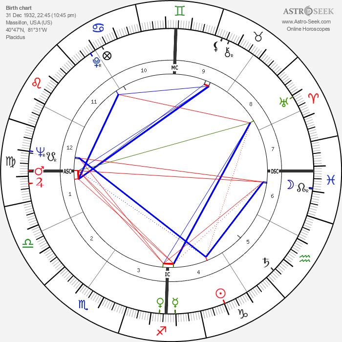 Don James - Astrology Natal Birth Chart
