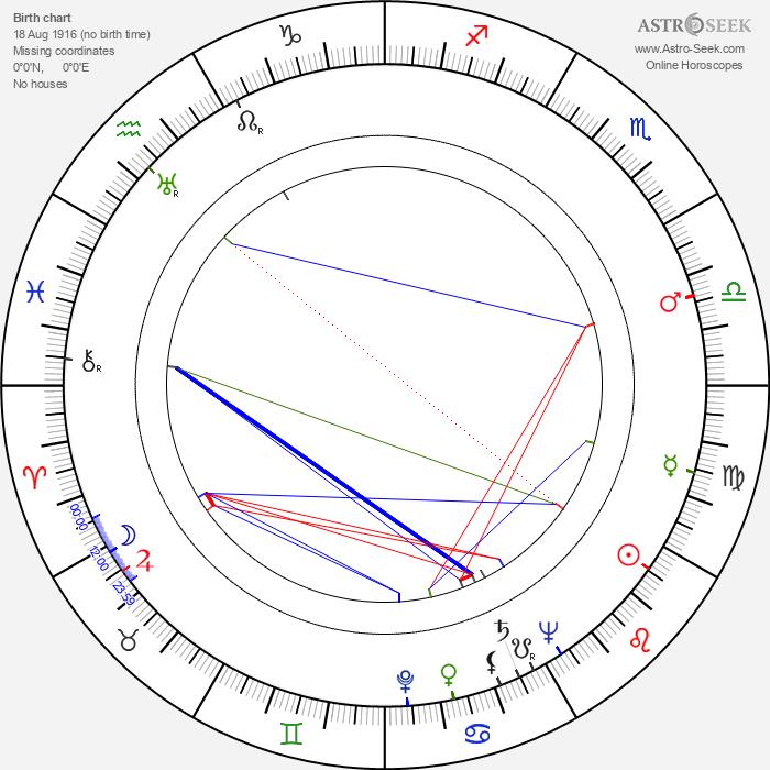 Don Keefer - Astrology Natal Birth Chart