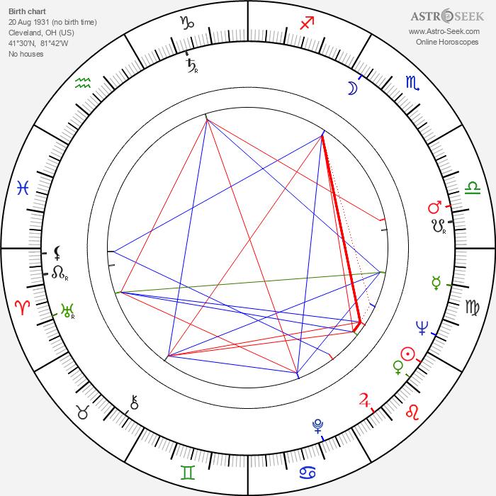 Don King - Astrology Natal Birth Chart
