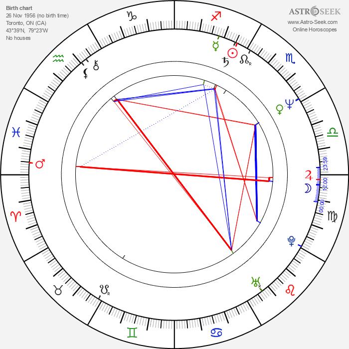 Don Lake - Astrology Natal Birth Chart