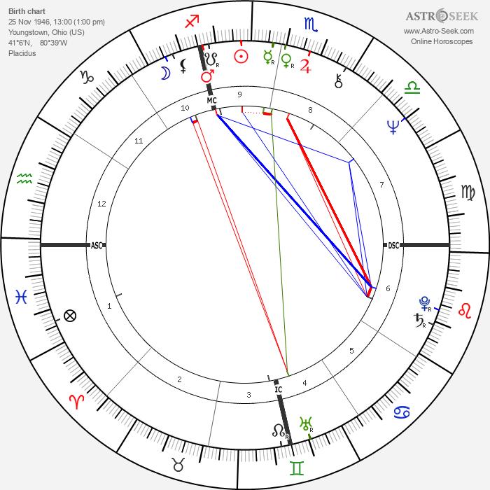 Don Leshnock - Astrology Natal Birth Chart