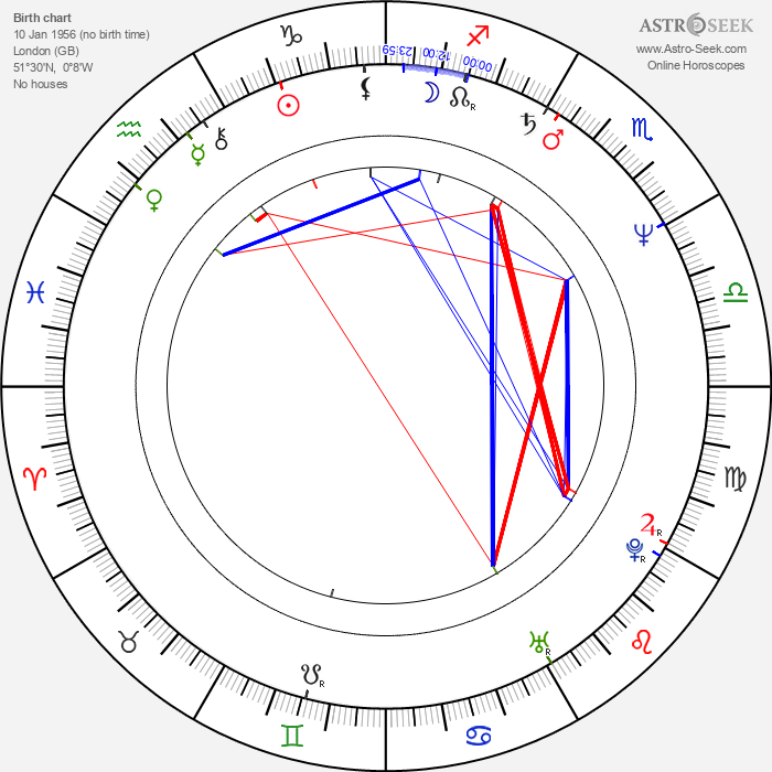 Don Letts - Astrology Natal Birth Chart