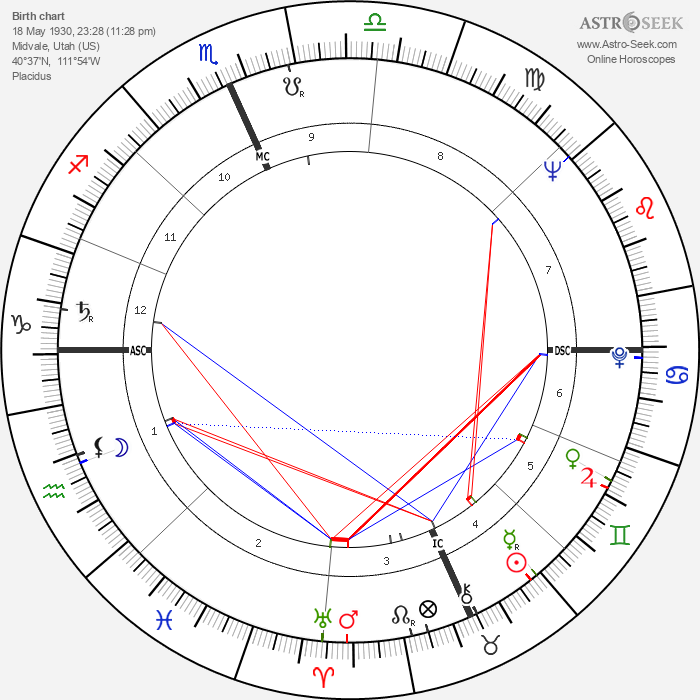 Don Lind - Astrology Natal Birth Chart