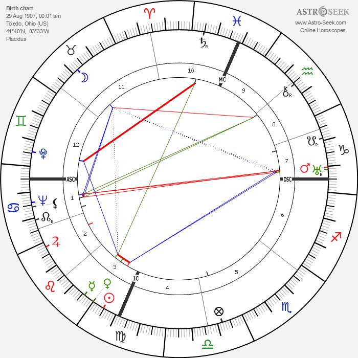 Don Loper - Astrology Natal Birth Chart