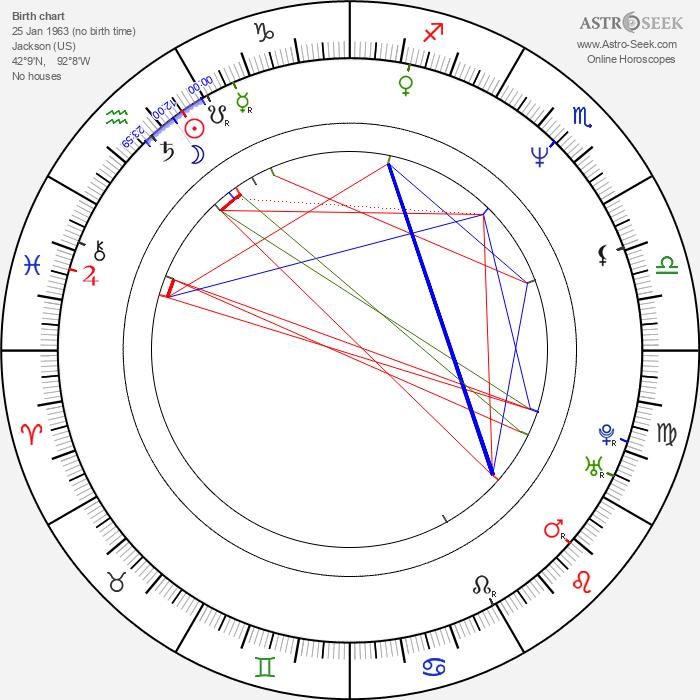 Don Mancini - Astrology Natal Birth Chart