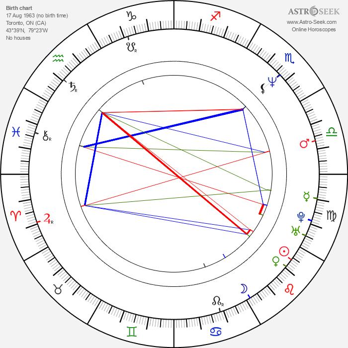 Don McKellar - Astrology Natal Birth Chart