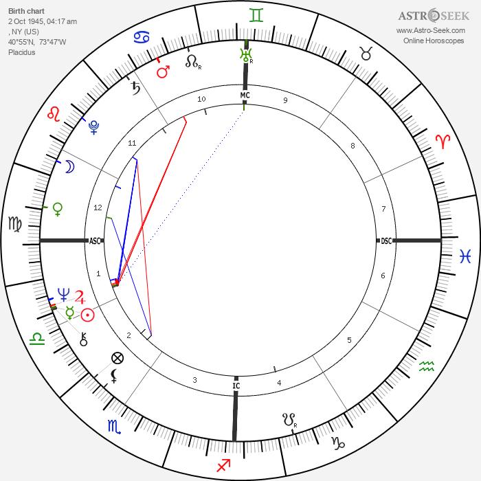 Don McLean - Astrology Natal Birth Chart