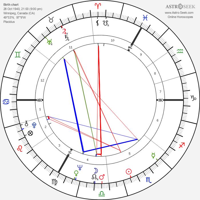 Don Newman - Astrology Natal Birth Chart