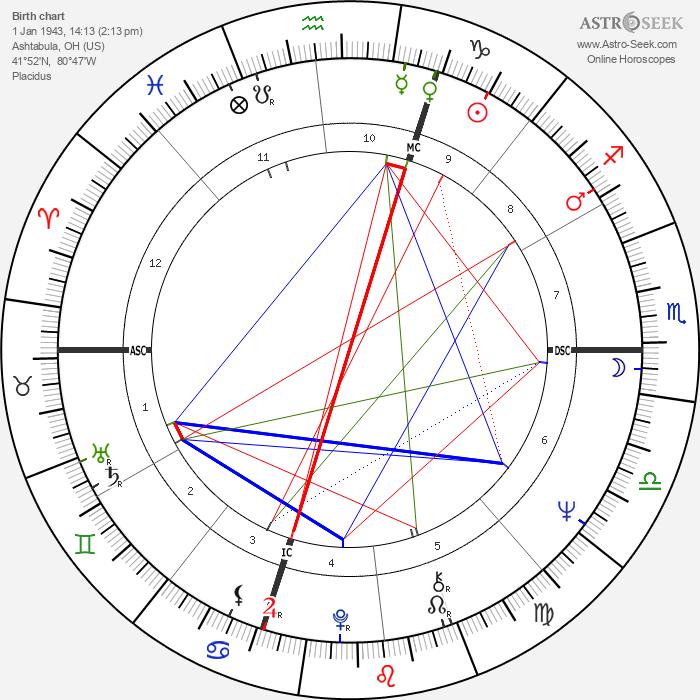 Don Novello - Astrology Natal Birth Chart