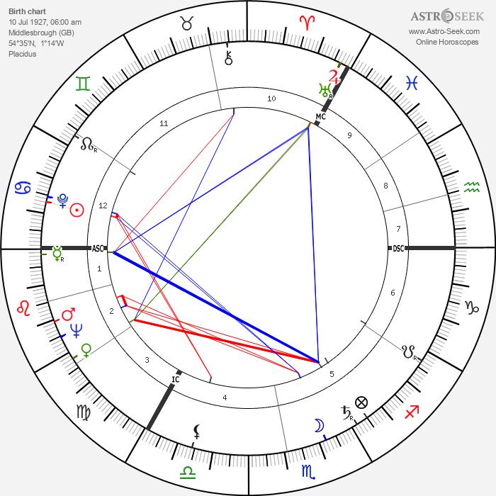 Don Revie - Astrology Natal Birth Chart