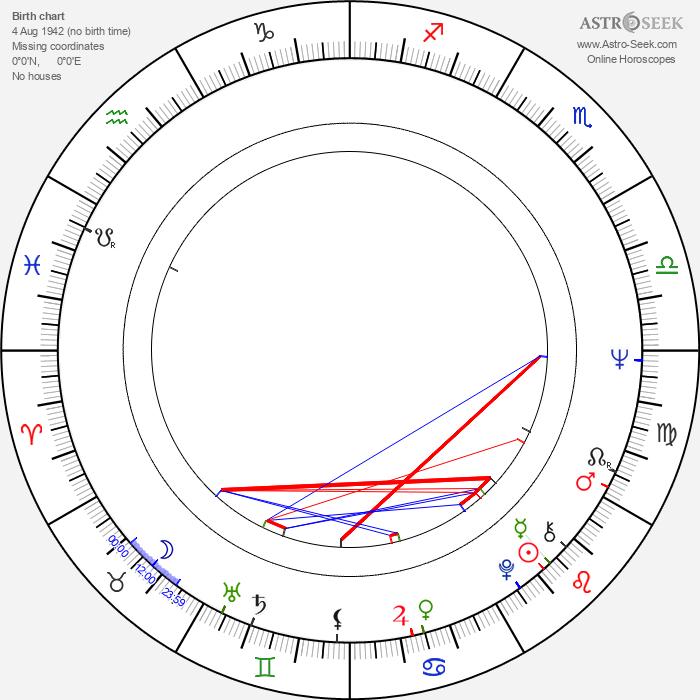 Don S. Davis - Astrology Natal Birth Chart