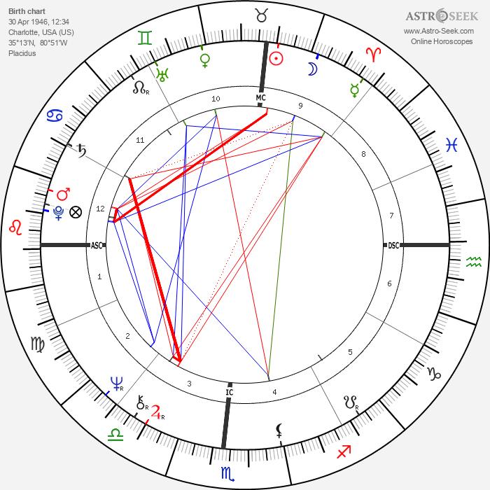 Don Schollander - Astrology Natal Birth Chart