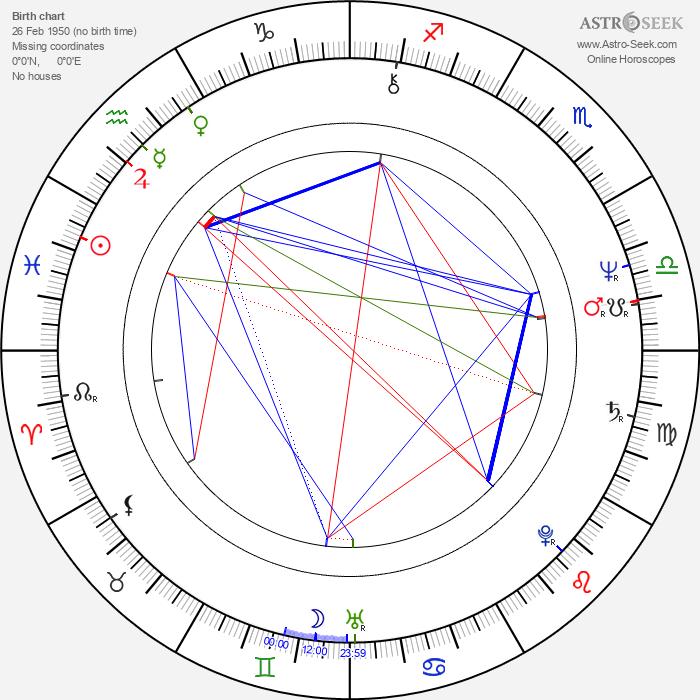Don Shanks - Astrology Natal Birth Chart