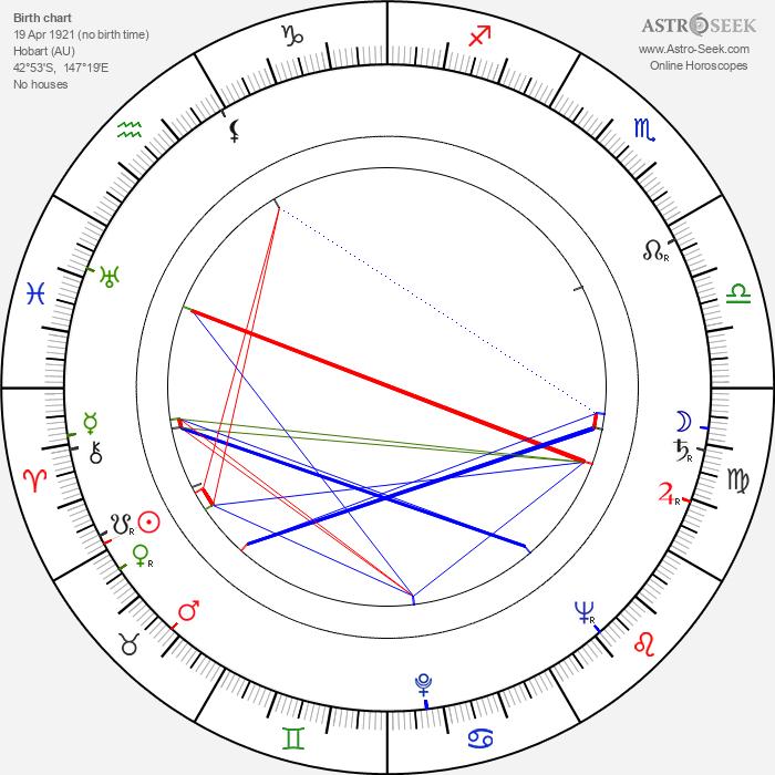 Don Sharp - Astrology Natal Birth Chart