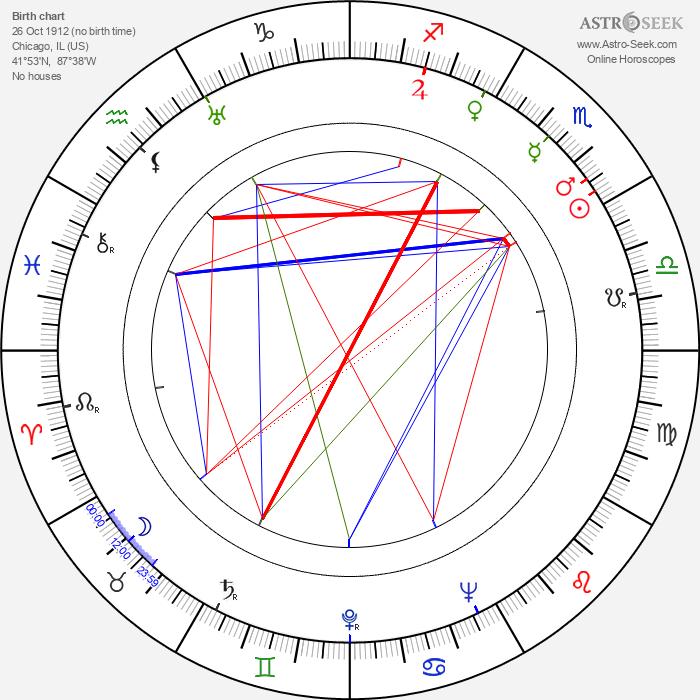 Don Siegel - Astrology Natal Birth Chart