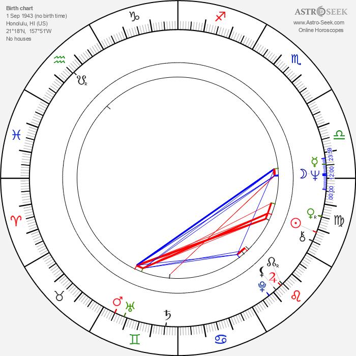 Don Stroud - Astrology Natal Birth Chart