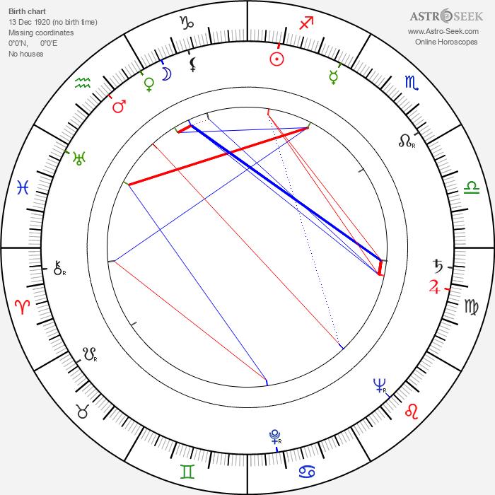 Don Taylor - Astrology Natal Birth Chart