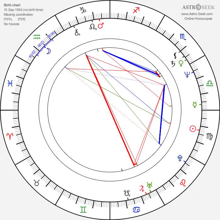 Don 'The Dragon' Wilson - Astrology Natal Birth Chart