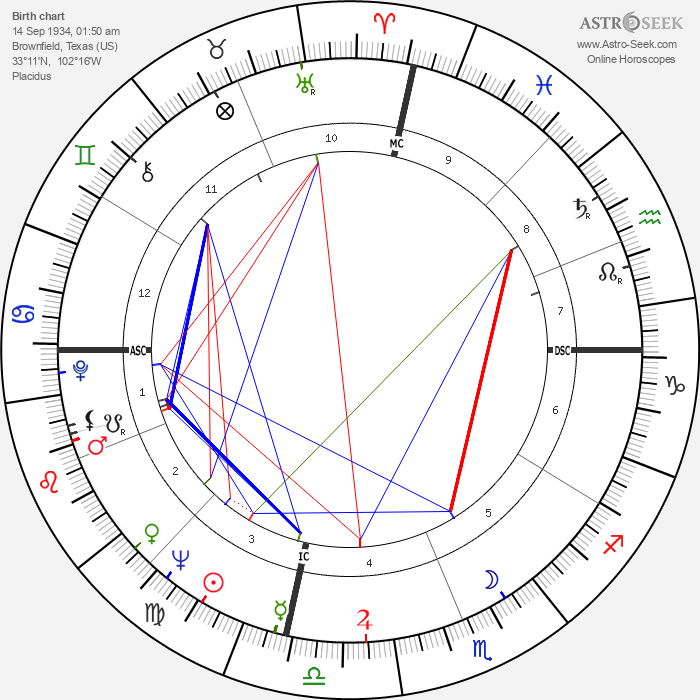 Don Walser - Astrology Natal Birth Chart