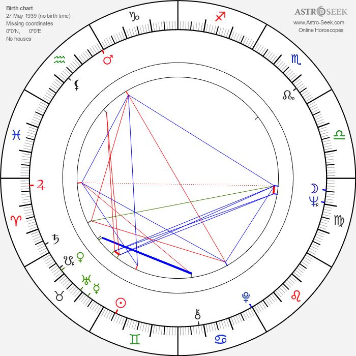 Don Williams - Astrology Natal Birth Chart
