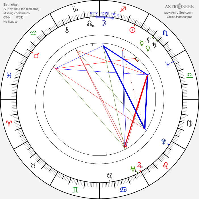 Don Yesso - Astrology Natal Birth Chart