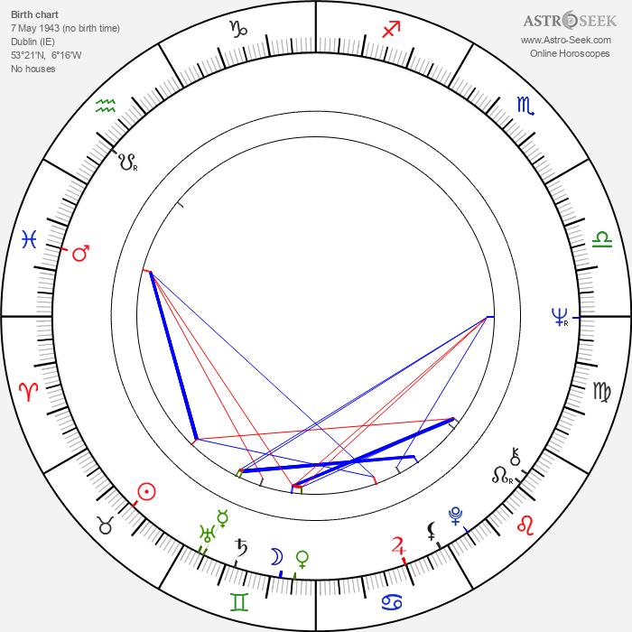 Donal McCann - Astrology Natal Birth Chart