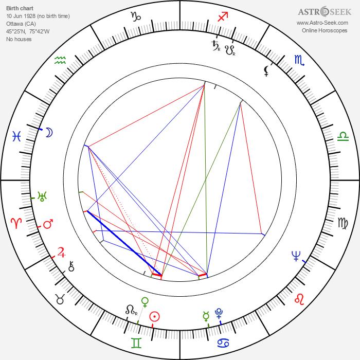 Donald Brittain - Astrology Natal Birth Chart