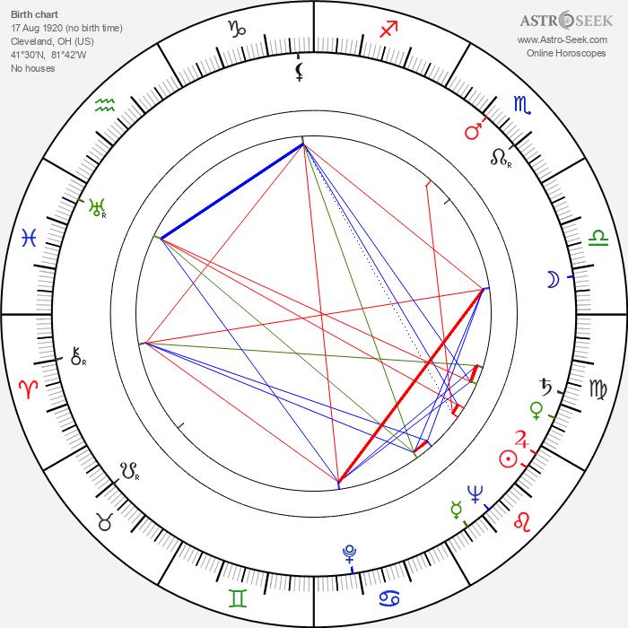 Donald Buka - Astrology Natal Birth Chart