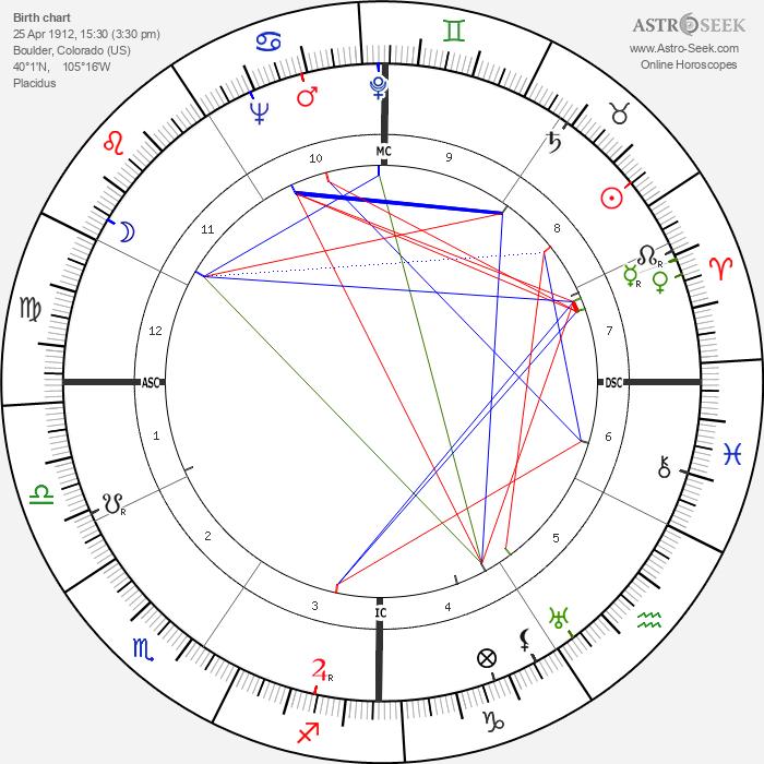 Donald C. Spencer - Astrology Natal Birth Chart