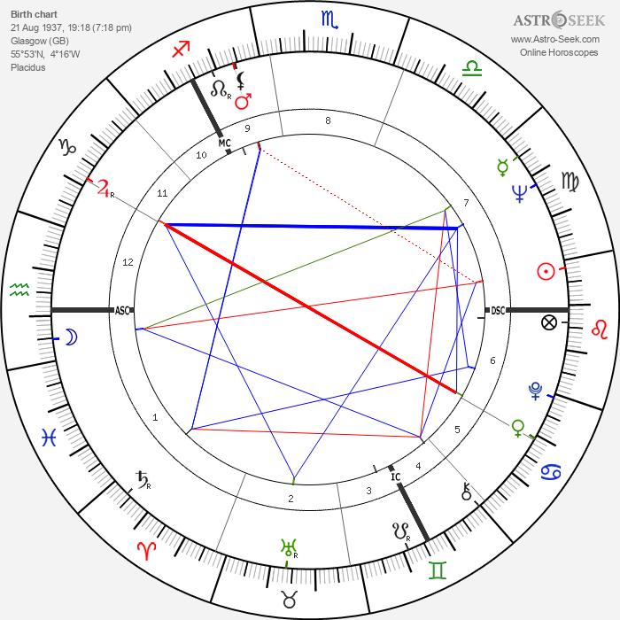 Donald Campbell Dewar - Astrology Natal Birth Chart