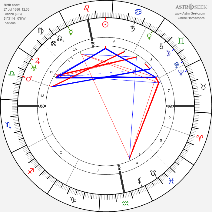 Donald Crisp - Astrology Natal Birth Chart