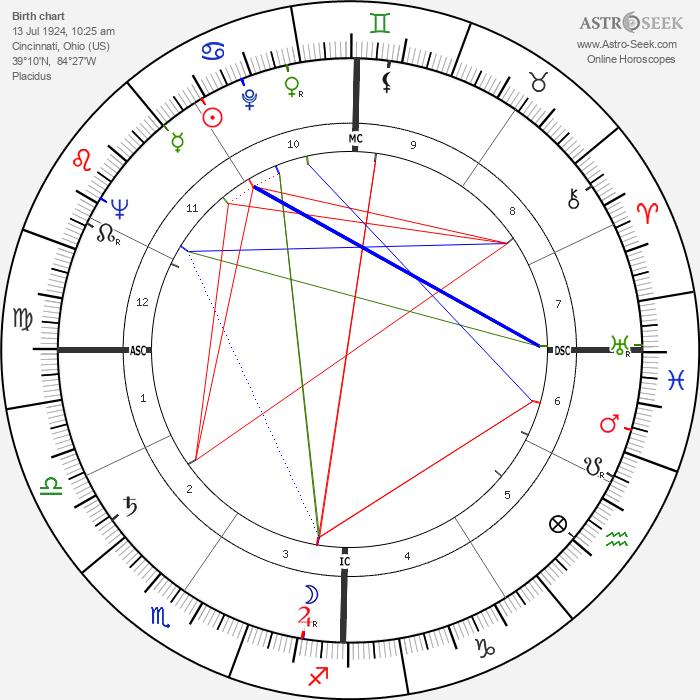 Donald E. Osterbrock - Astrology Natal Birth Chart