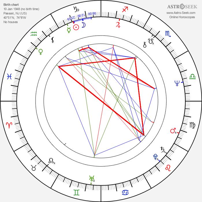 Donald Fagen - Astrology Natal Birth Chart
