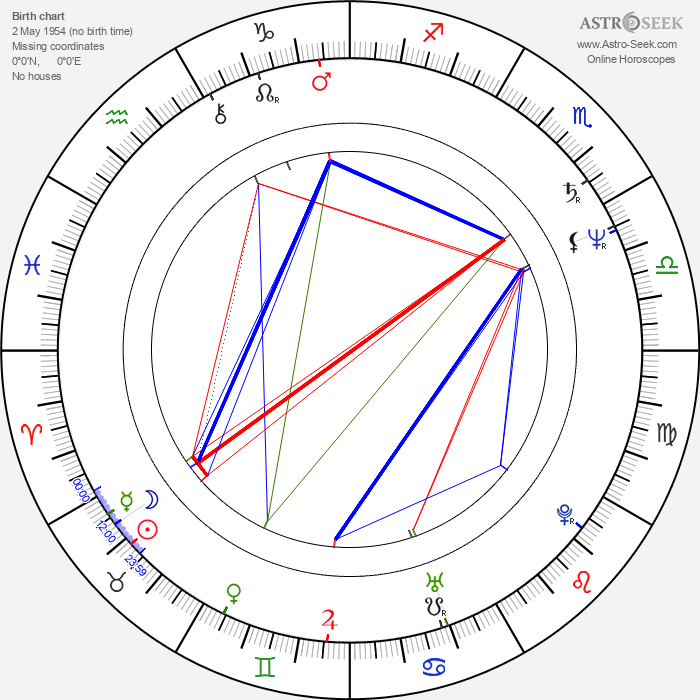 Donald Farmer - Astrology Natal Birth Chart