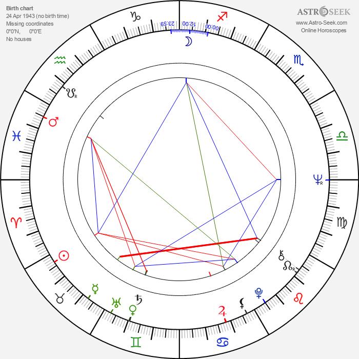 Donald G. Jackson - Astrology Natal Birth Chart