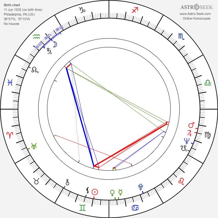 Donald Gantry - Astrology Natal Birth Chart