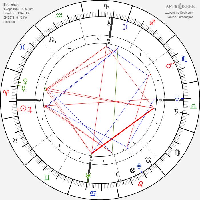 Donald Harvey - Astrology Natal Birth Chart