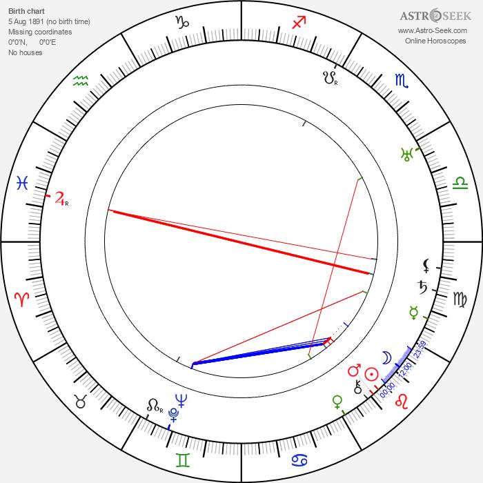 Donald Kerr - Astrology Natal Birth Chart