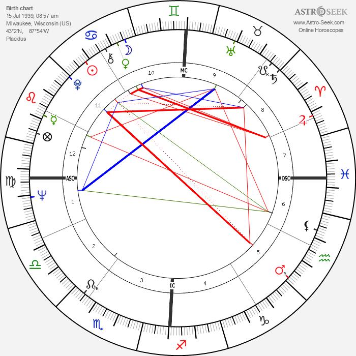Donald Kojis - Astrology Natal Birth Chart