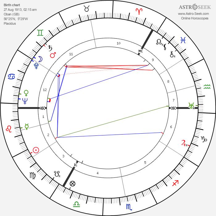 Donald MacKenzie MacKinnon - Astrology Natal Birth Chart