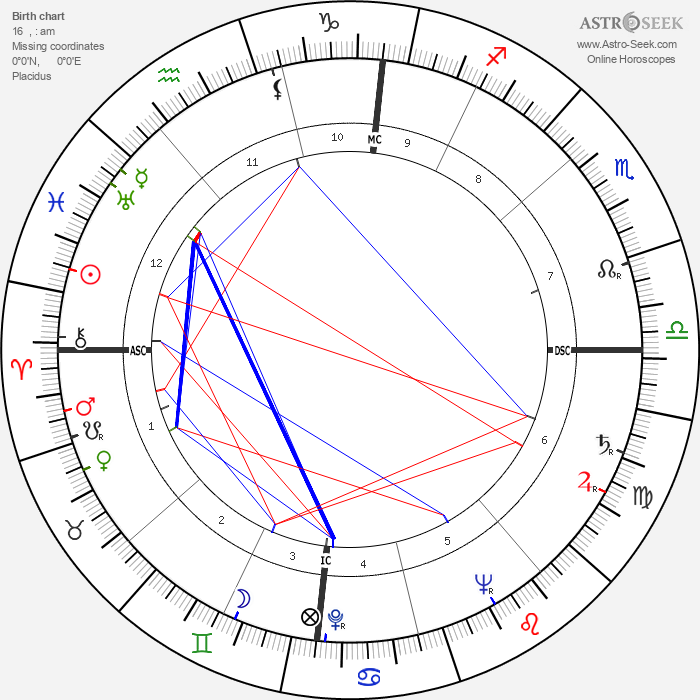 Donald McIntosh Kendall - Astrology Natal Birth Chart