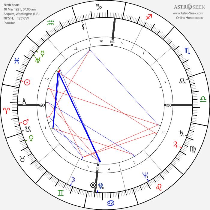 Donald McIntosh Kendall - Astrology Natal Birth Chart