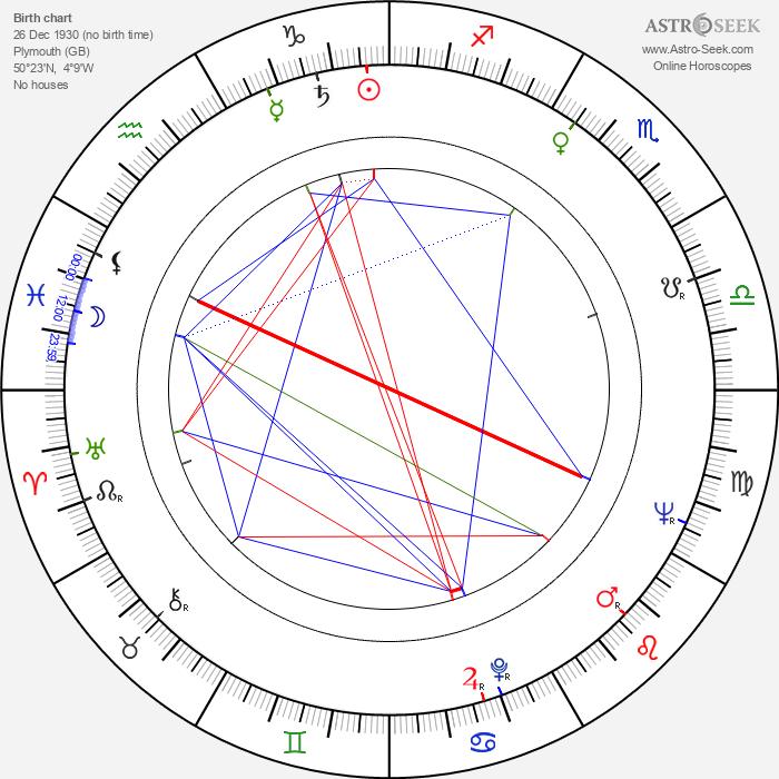 Donald Moffat - Astrology Natal Birth Chart