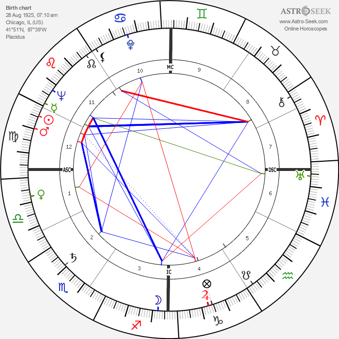 Donald O'Connor - Astrology Natal Birth Chart