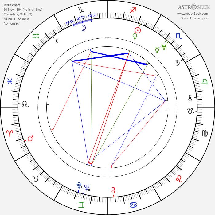 Donald Ogden Stewart - Astrology Natal Birth Chart